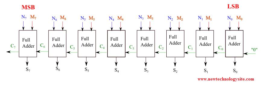 8-bit Full adder