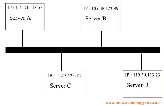 internet as a network of computers and servers with IP addresses