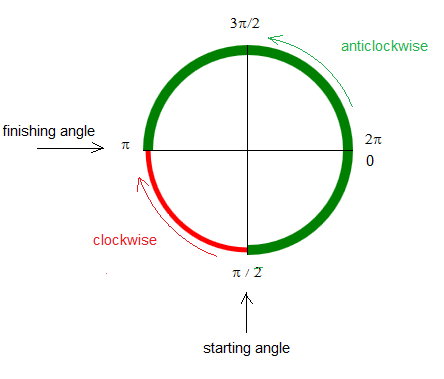 starting and finishing angles